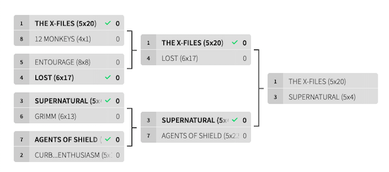Couch Madness Final Round: 'The End'